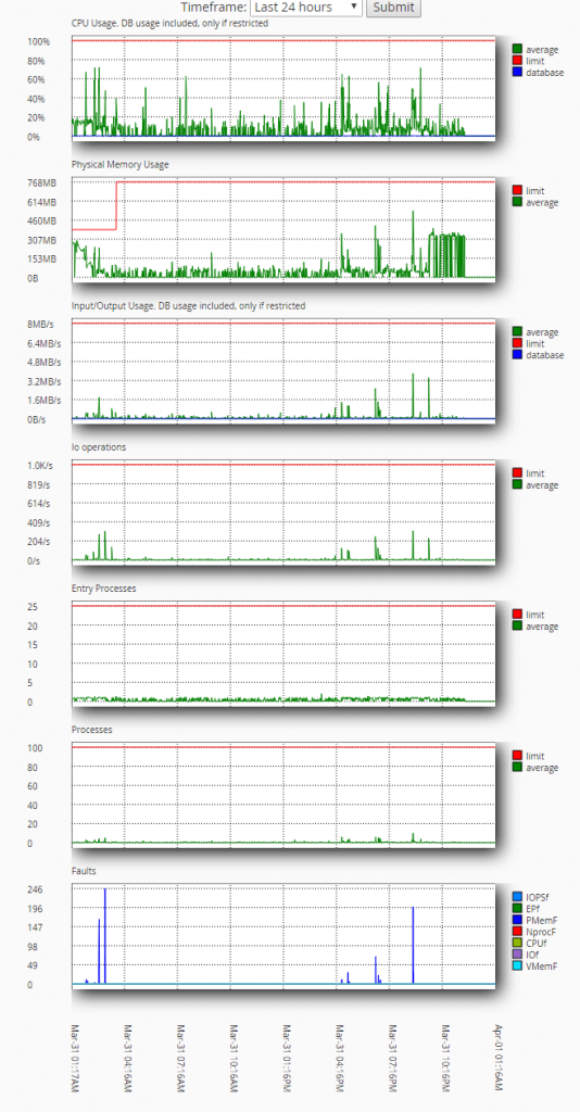 krystal wordpress hosting stats
