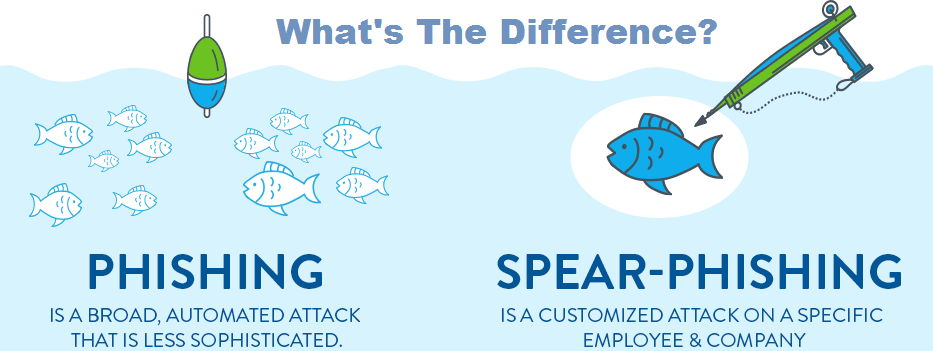 spear-phishing vs phishing
