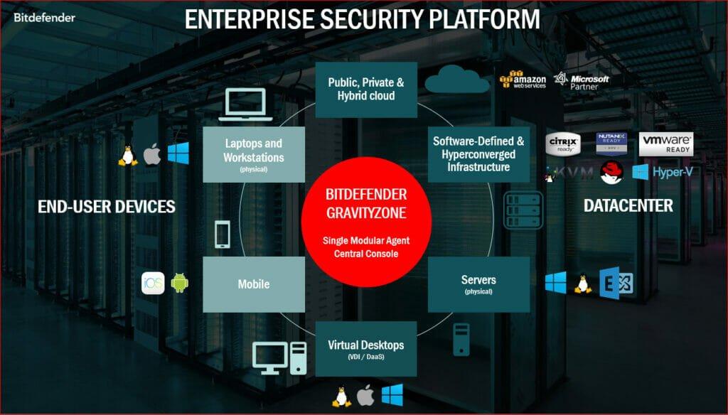 Bitdefender Gravityzone - Cybersecurity solution Thanet
